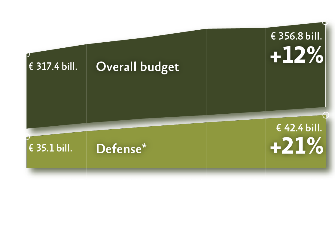 ILA2018 - infographic defense budget