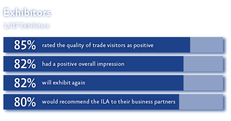Exhibitor reviews